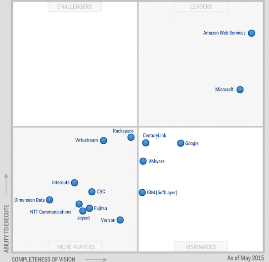 ITSENSE – AWS named as a leader in the Infrastructure as a Service (IaaS) Magic Quadrant