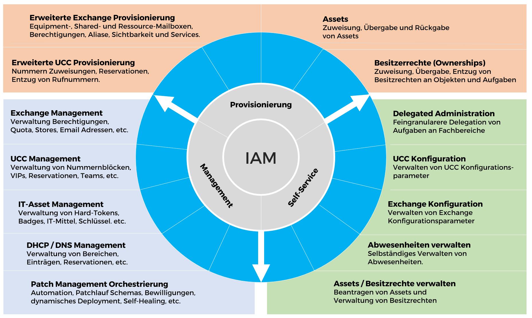 Den Wirkungskreis von IAM vergrössern