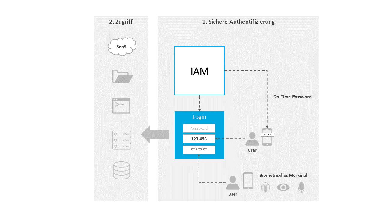 Multi Faktor Authentifizierung (MFA)